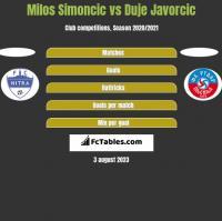 Milos Simoncic vs Duje Javorcic h2h player stats