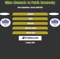 Milos Simoncic vs Patrik Surnovsky h2h player stats