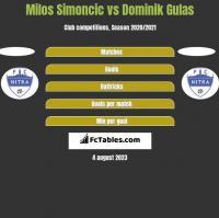 Milos Simoncic vs Dominik Gulas h2h player stats