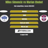 Milos Simoncic vs Marian Chobot h2h player stats