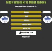 Milos Simoncic vs Midat Galbaev h2h player stats