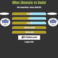 Milos Simoncic vs Daniel h2h player stats