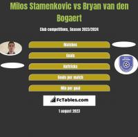 Milos Stamenkovic vs Bryan van den Bogaert h2h player stats