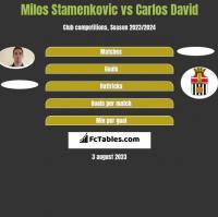 Milos Stamenkovic vs Carlos David h2h player stats