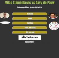 Milos Stamenkovic vs Davy de Fauw h2h player stats