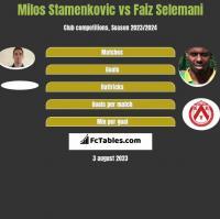 Milos Stamenkovic vs Faiz Selemani h2h player stats