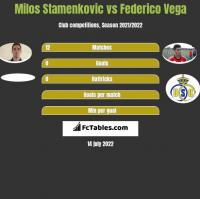 Milos Stamenkovic vs Federico Vega h2h player stats