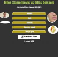 Milos Stamenkovic vs Gilles Dewaele h2h player stats