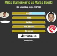 Milos Stamenkovic vs Marco Buerki h2h player stats