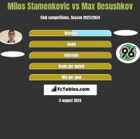 Milos Stamenkovic vs Max Besushkov h2h player stats