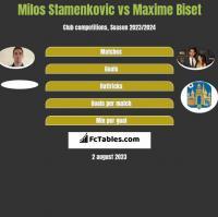 Milos Stamenkovic vs Maxime Biset h2h player stats