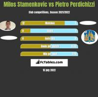 Milos Stamenkovic vs Pietro Perdichizzi h2h player stats