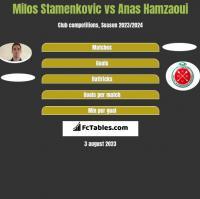 Milos Stamenkovic vs Anas Hamzaoui h2h player stats