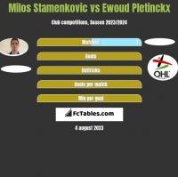 Milos Stamenkovic vs Ewoud Pletinckx h2h player stats