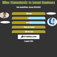 Milos Stamenkovic vs Ismael Kandouss h2h player stats