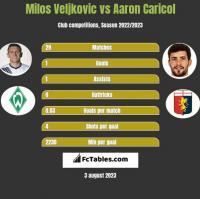 Milos Veljkovic vs Aaron Caricol h2h player stats