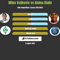 Milos Veljkovic vs Abdou Diallo h2h player stats