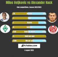 Milos Veljkovic vs Alexander Hack h2h player stats