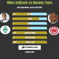 Milos Veljkovic vs Almamy Toure h2h player stats