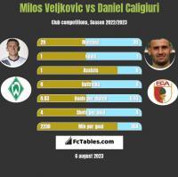Milos Veljkovic vs Daniel Caligiuri h2h player stats