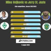 Milos Veljkovic vs Jerry St. Juste h2h player stats