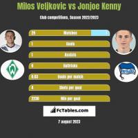 Milos Veljkovic vs Jonjoe Kenny h2h player stats