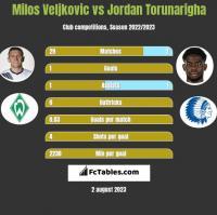 Milos Veljkovic vs Jordan Torunarigha h2h player stats
