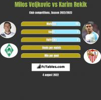Milos Veljkovic vs Karim Rekik h2h player stats