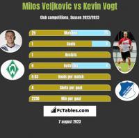 Milos Veljkovic vs Kevin Vogt h2h player stats