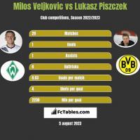 Milos Veljkovic vs Łukasz Piszczek h2h player stats