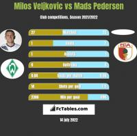 Milos Veljkovic vs Mads Pedersen h2h player stats