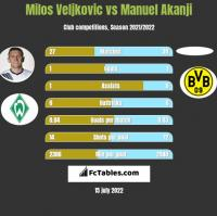 Milos Veljkovic vs Manuel Akanji h2h player stats