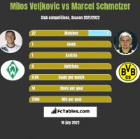 Milos Veljkovic vs Marcel Schmelzer h2h player stats