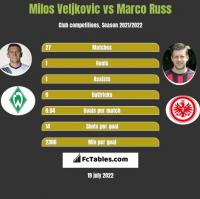 Milos Veljkovic vs Marco Russ h2h player stats