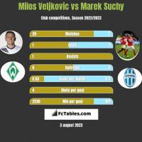 Milos Veljkovic vs Marek Suchy h2h player stats