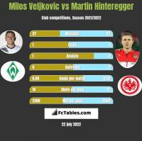 Milos Veljkovic vs Martin Hinteregger h2h player stats