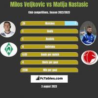 Milos Veljkovic vs Matija Nastasic h2h player stats