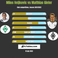 Milos Veljkovic vs Matthias Ginter h2h player stats