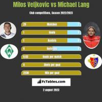 Milos Veljkovic vs Michael Lang h2h player stats