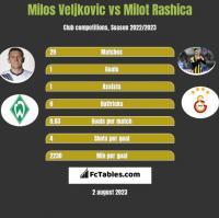 Milos Veljkovic vs Milot Rashica h2h player stats