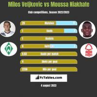 Milos Veljkovic vs Moussa Niakhate h2h player stats