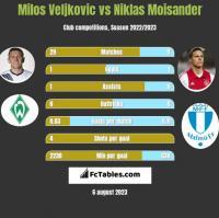 Milos Veljkovic vs Niklas Moisander h2h player stats