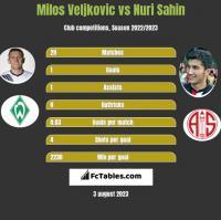 Milos Veljkovic vs Nuri Sahin h2h player stats