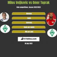 Milos Veljkovic vs Omer Toprak h2h player stats