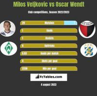 Milos Veljkovic vs Oscar Wendt h2h player stats