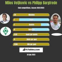 Milos Veljkovic vs Philipp Bargfrede h2h player stats