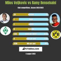 Milos Veljkovic vs Ramy Bensebaini h2h player stats