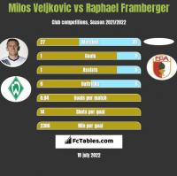 Milos Veljkovic vs Raphael Framberger h2h player stats