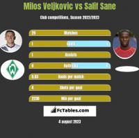 Milos Veljkovic vs Salif Sane h2h player stats