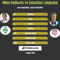Milos Veljkovic vs Sebastian Langkamp h2h player stats